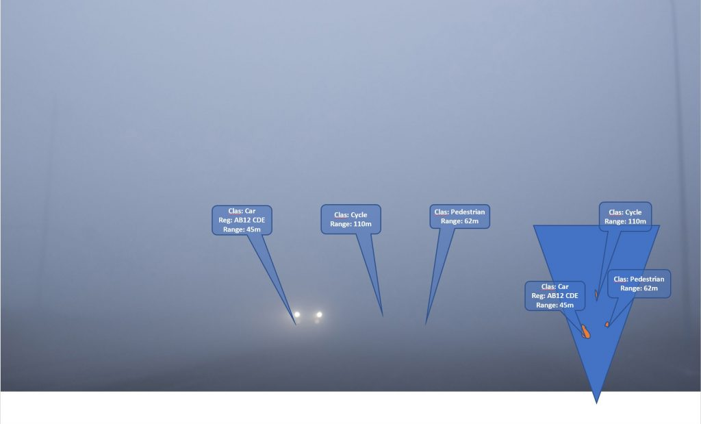 R4dar lights in fog